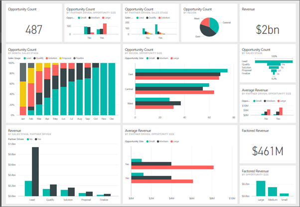 POWER BI exemple